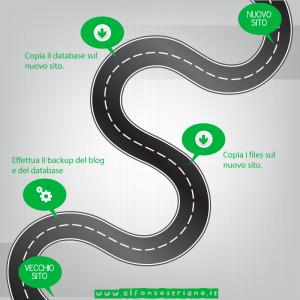 InfograficaTrasferireWordPress