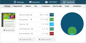 Newsletter2GO-Analytics