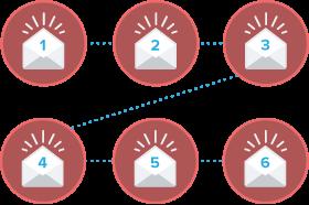 autoresponder-sequenza-email