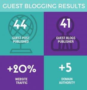 Guest-Blogging-Risultati